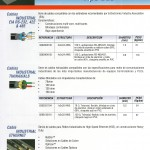 Cables Industriales Tipo Bus - Cable Industrial EIA RS-232, 422 & 485 - Cable Industrial TWINAXIALS - Cable Industrial Ethernet